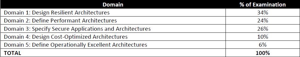 AWS Solutions Architect Asociate