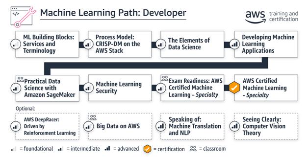 ML path