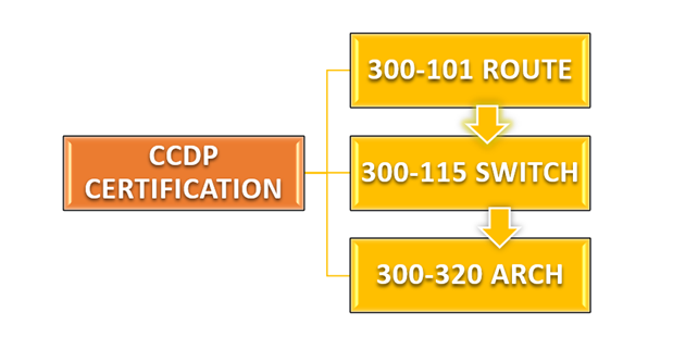 cisco arch pass advantages ccdp certification