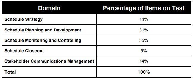 Course Outline for PMI-SP Exam