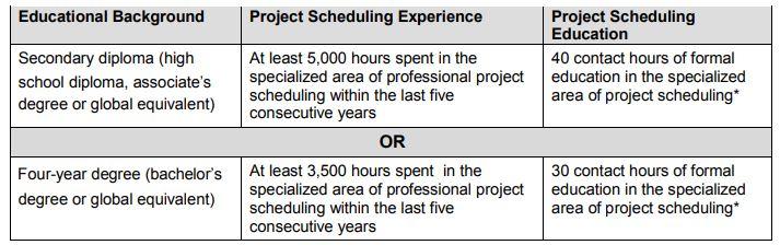 Prerequisites for PMI-SP Exam