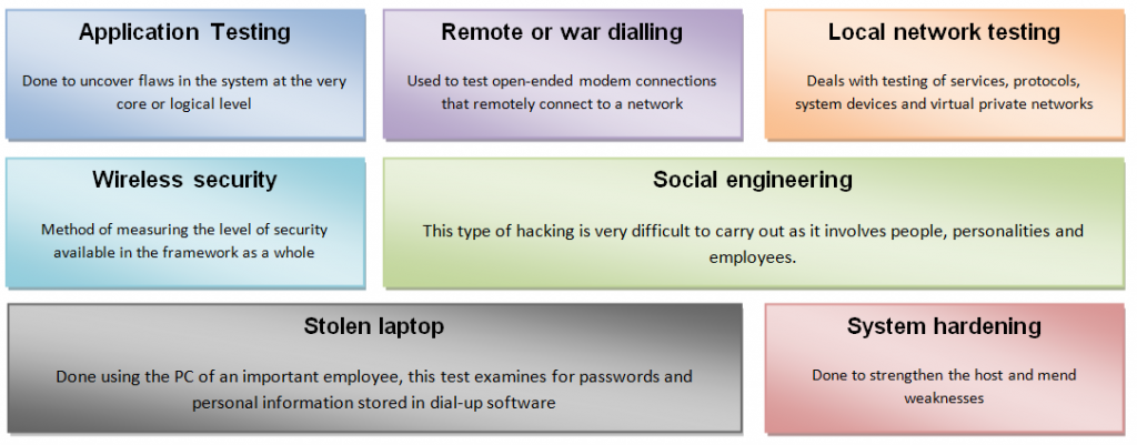 ethical hacking services