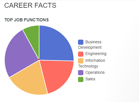 Certified Blockchain Expert career facts