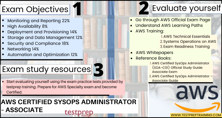 AWS Certified SysOps Administrator Associate cheat sheet
