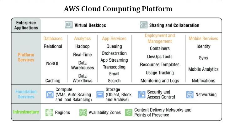 AWS Cloud Computing Platform - Testprep Training Tutorials