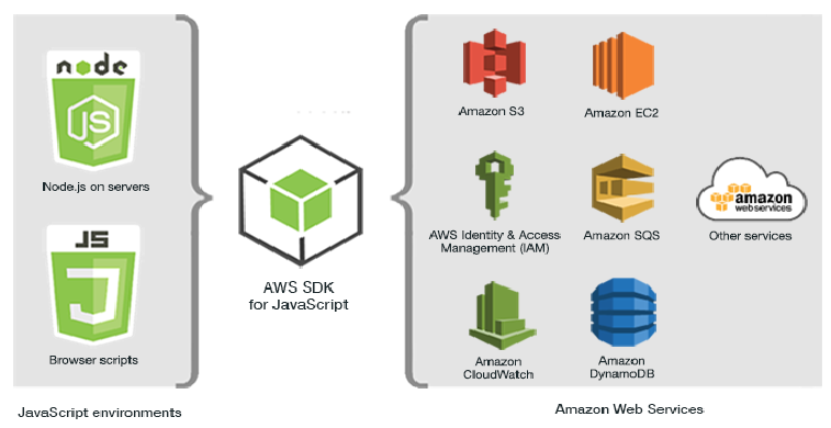 AWS Software Development Kits (SDKs) - Testprep Training