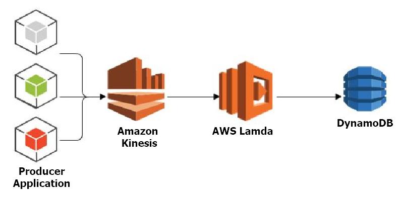 Amazon DynamoDB NoSQL Database - Testprep Training Tutorials
