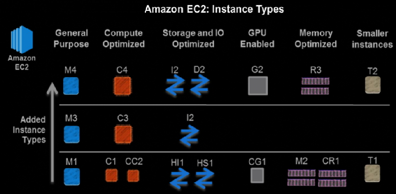Amazon EC2 - Testprep Training Tutorials