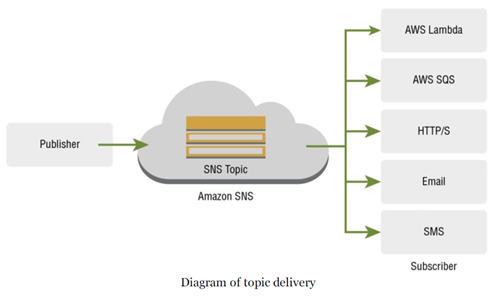 Amazon Simple Notification Service (SNS) - Testprep Training Tutorials