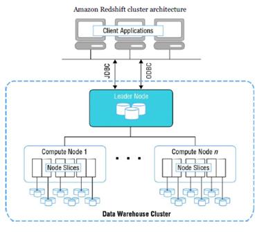 Amazon Redshift - Testprep Training Tutorials