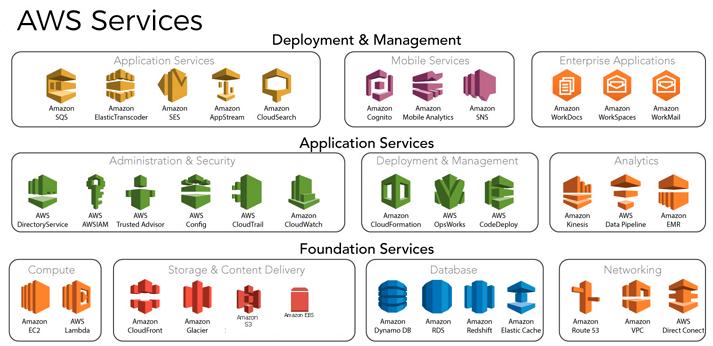 AWS Services - Testprep Training Tutorials