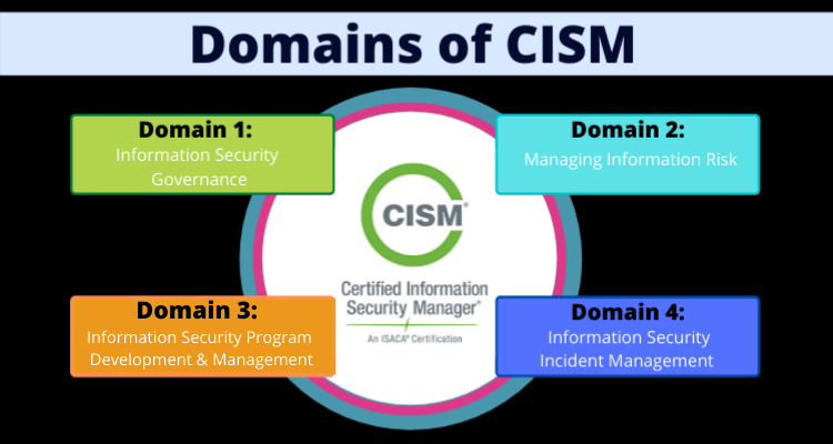 Domains of CISM