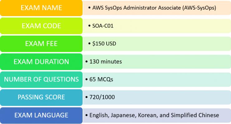 AWS SysOps Administrator (SOA-C01) exam details