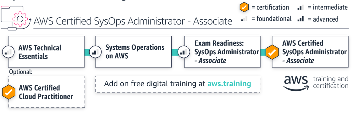 sysops admin learning path