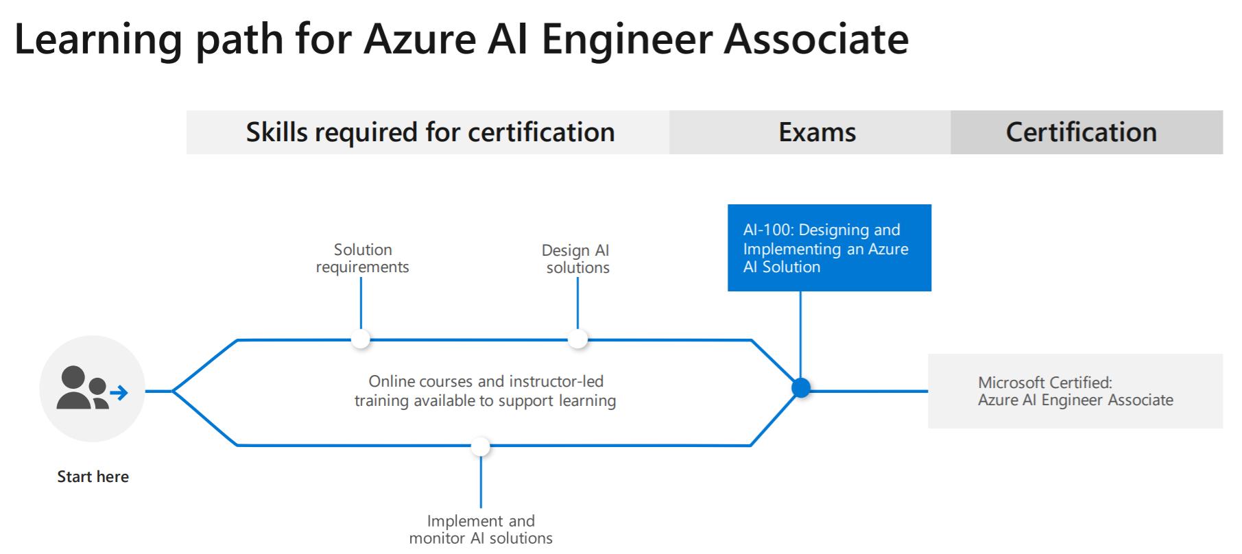 Azure AI learning path