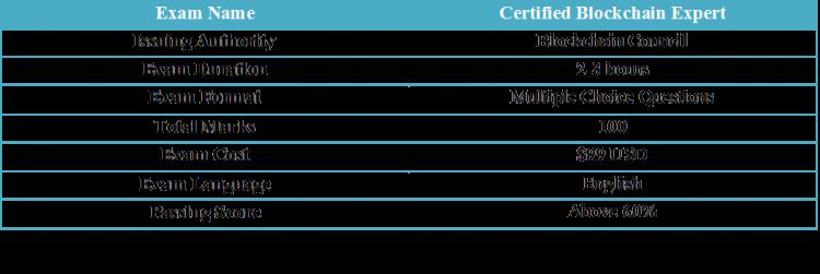 About Certified Blockchain Expert Exam