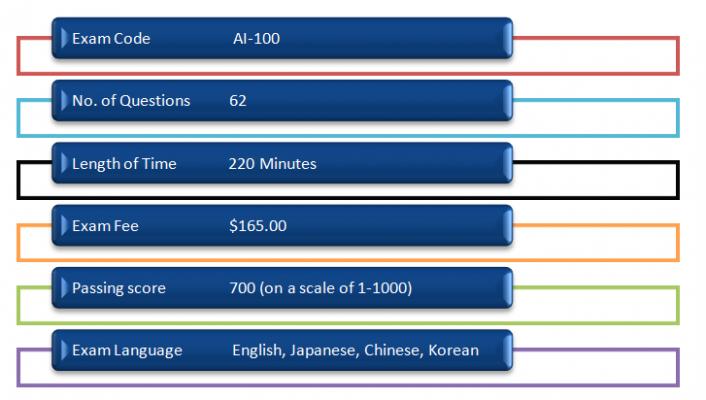 ai-100 exam format