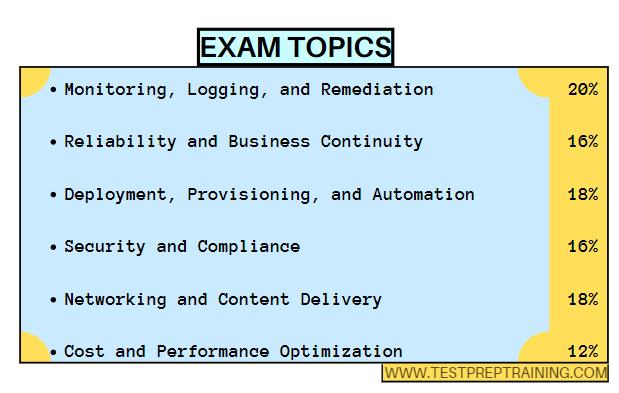 AWS Sysops Administrator Exam Topics